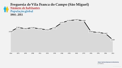 Vila Franca do Campo (São Miguel) - Número de habitantes