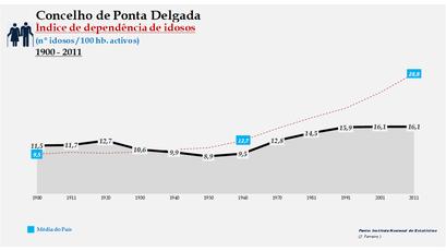 Ponta Delgada - Índice de dependência de idosos 1900-2011