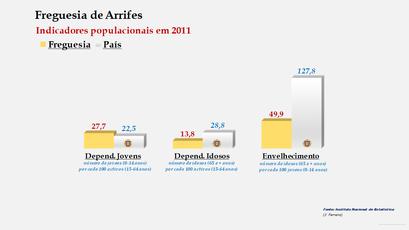 Arrifes - Índice de dependência de jovens, de idosos e de envelhecimento (2001 e 2011)