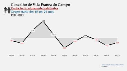 Vila Franca do Campo - Variação do número de habitantes (15-24 anos) 1900-2011