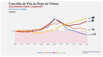 Vila da Praia da Vitória - Distribuição da população por grupos etários (índices) 1900-2011