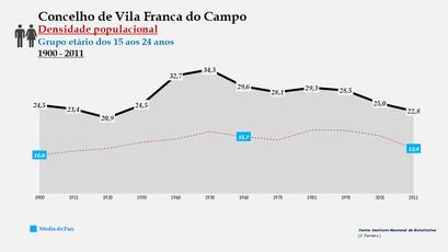 Vila Franca do Campo - Densidade populacional (15-24 anos) 1900-2011