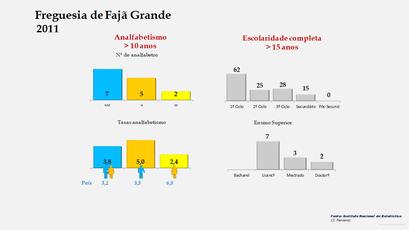Fajã Grande - Níveis de escolaridade da população com mais de 15 anos por sexo (2011)