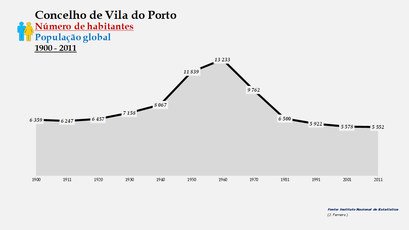 Vila do Porto - Número de habitantes (global) 1900-2011