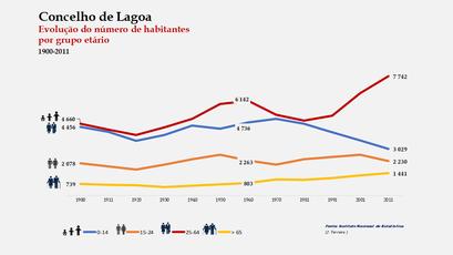 Lagoa - Distribuição da população por grupos etários (comparada) 1900-2011