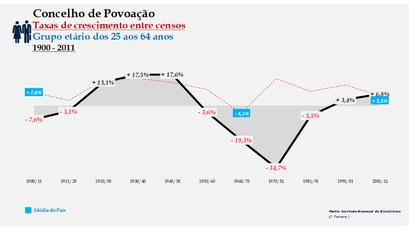 Povoação – Taxa de crescimento populacional entre censos (25-64 anos) 1900-2011