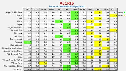 Arquipélago dos Açores - Índice de sustentabilidade potencial (1900/2011)