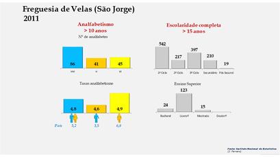 Velas (São Jorge) - Níveis de escolaridade da população com mais de 15 anos por sexo (2011)