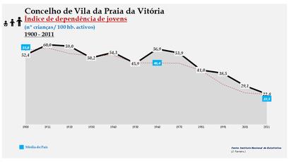 Vila da Praia da Vitória - Índice de dependência de jovens 1900-2011