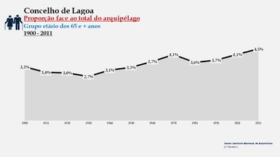 Lagoa - Proporção face ao total da população do distrito (65 e + anos) 1900/2011