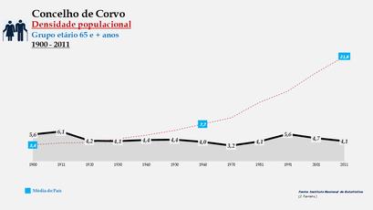 Corvo - Densidade populacional (65 e + anos) 1900-2011
