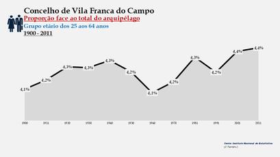 Vila Franca do Campo - Proporção face ao total da população do distrito (25-64 anos) 1900/2011