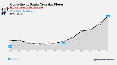 Santa Cruz das Flores - Índice de envelhecimento 1900-2011