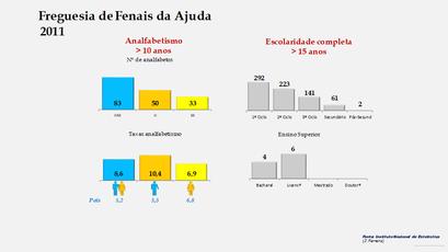 Fenais da Ajuda - Níveis de escolaridade da população com mais de 15 anos por sexo (2011)