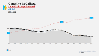 Calheta - Densidade populacional (global) 1864-2011