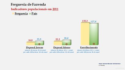 Fazenda - Índice de dependência de jovens, de idosos e de envelhecimento (2011)