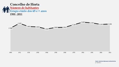 Horta - Número de habitantes (65 e + anos) 1900-2011