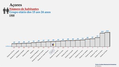 Arquipélago dos Açores - Posição ocupada em 1900 (15-24 anos)