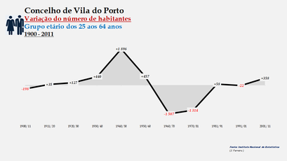 Vila do Porto - Variação do número de habitantes (25-64 anos) 1900-2011