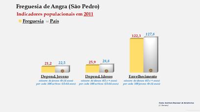 Angra (São Pedro) - Índice de dependência de jovens, de idosos e de envelhecimento (2001 e 2011)