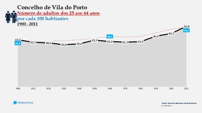 Vila do Porto -Evolução da percentagem do grupo etário dos 25 aos 64 anos, entre 1900 e 2011