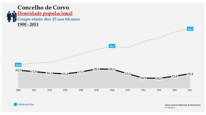 Corvo - Densidade populacional (25-64 anos) 1900-2011