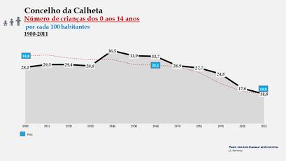 Calheta – Percentual do grupo etário (0-14 anos) 1900-2011