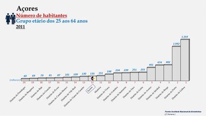 Arquipélago dos Açores - Posição ocupada em 2011 (25-64 anos)