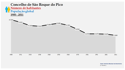 São Roque do Pico - Número de habitantes (global) 1900-2011