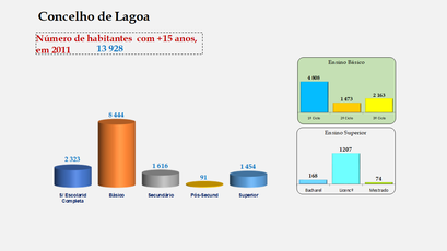 Lagoa - Escolaridade da população com mais de 15 anos