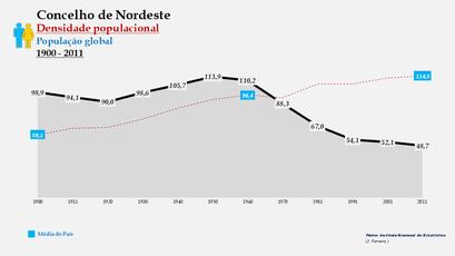 Nordeste - Densidade populacional (global) 1864-2011