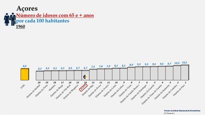 Arquipélago dos Açores - Percentagem de habitantes com 65 e + anos (1960)