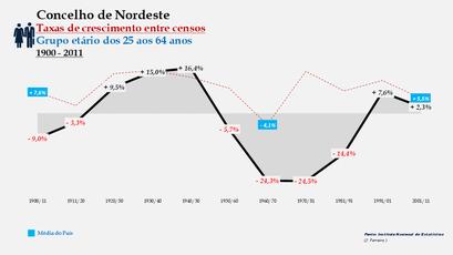 Nordeste – Taxa de crescimento populacional entre censos (25-64 anos) 1900-2011