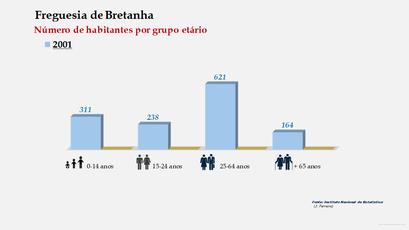 Bretanha - Número de habitantes por grupo etário (2001-2001)