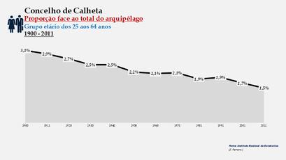 Calheta - Proporção face ao total da população do arquipélago (25-64 anos) 1900/2011
