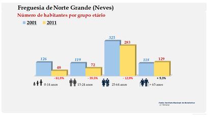 Norte Grande (Neves) - Número de habitantes por grupo etário (2001-2011)