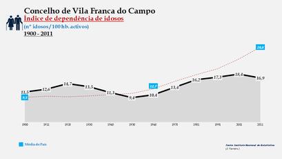 Vila Franca do Campo - Índice de dependência de idosos 1900-2011