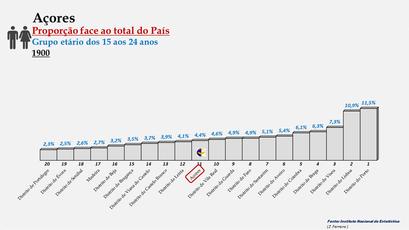 Arquipélago dos Açores – Percentagem da população do País (15-24 anos) - 1900