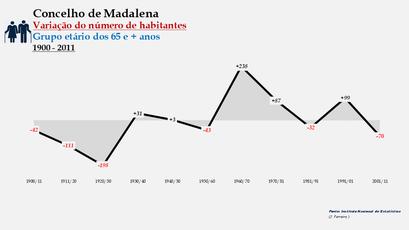 Madalena - Variação do número de habitantes (65 e + anos) 1900-2011