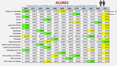 Arquipélago dos Açores - Proporção de cada concelho face ao total da população (15/24 anos) do arquipélago (1864/2011)