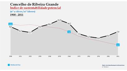 Ribeira Grande - Índice de sustentabilidade potencial 1900-2011