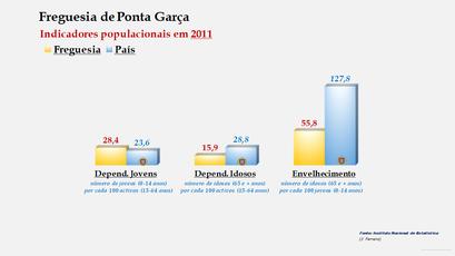Ponta Garça - Índice de dependência de jovens, de idosos e de envelhecimento (2011)