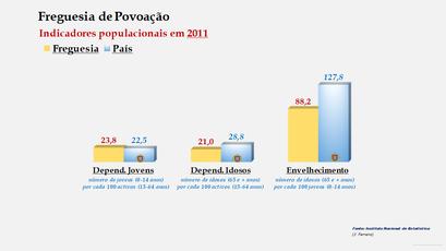 Povoação - Índice de dependência de jovens, de idosos e de envelhecimento (2001 e 2011)