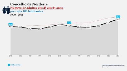 Nordeste -Evolução da percentagem do grupo etário dos 25 aos 64 anos, entre 1900 e 2011