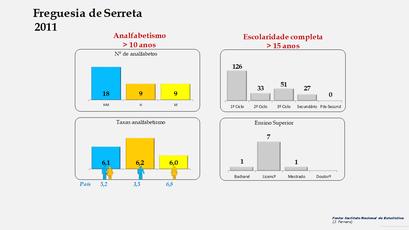 Serreta - Níveis de escolaridade da população com mais de 15 anos por sexo (2011)