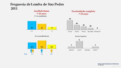 Lomba de São Pedro - Níveis de escolaridade da população com mais de 15 anos por sexo (2011)