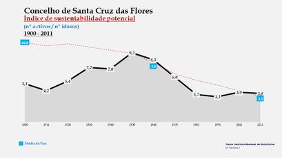 Santa Cruz das Flores - Índice de sustentabilidade potencial 1900-2011
