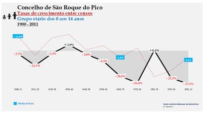São Roque do Pico – Taxa de crescimento populacional entre censos (0-14 anos) 1900-2011
