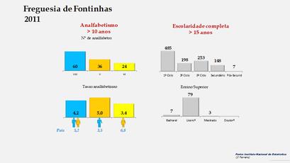 Fontinhas - Níveis de escolaridade da população com mais de 15 anos por sexo (2011)