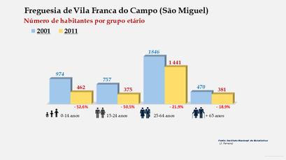 Vila Franca do Campo (São Miguel) - Número de habitantes por grupo etário (2001-2011)